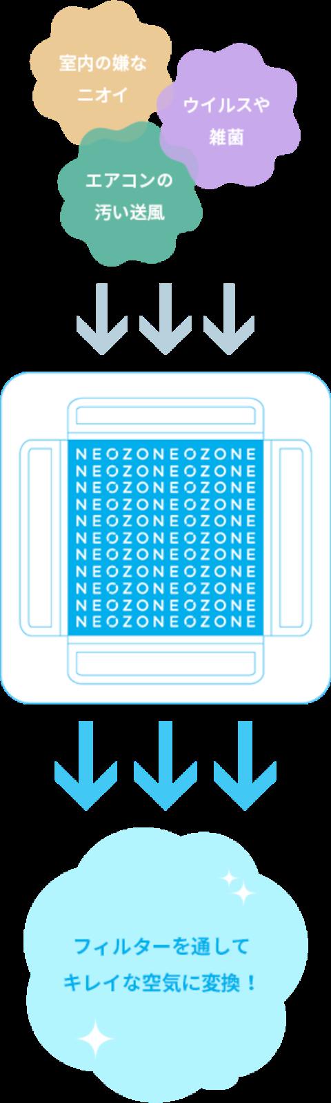 室内の嫌なニオイ ウイルスや雑菌 エアコンの汚い送風 NEO・ZONE フィルターを通してキレイな空気に変換!