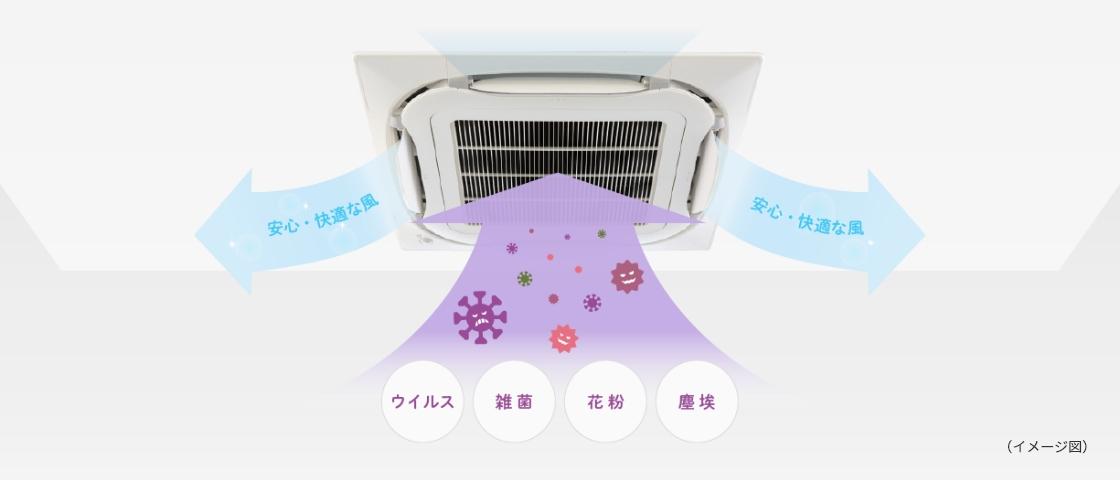 (イメージ図) ウイルス 雑菌 花粉 塵埃 安心・快適な風
